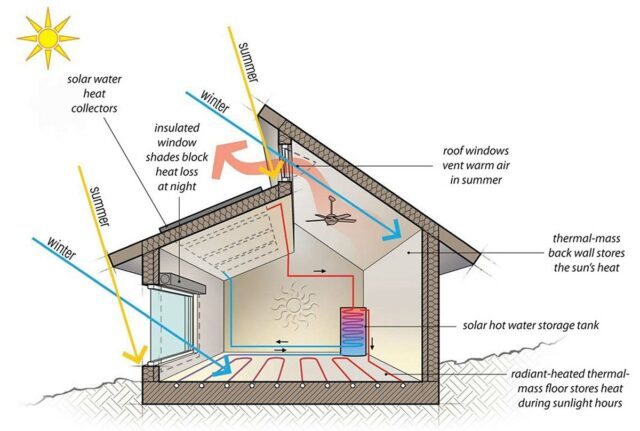 Solar Heating Systems and the art of Minimizing Electricity Bills